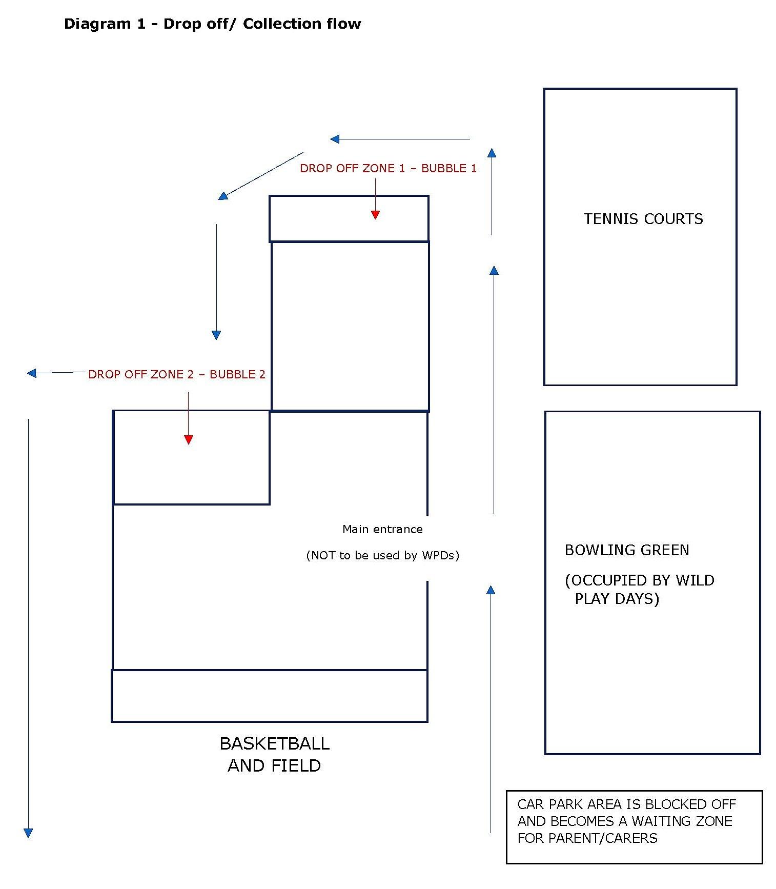 Diagram 1 WPD - Wild Play Days