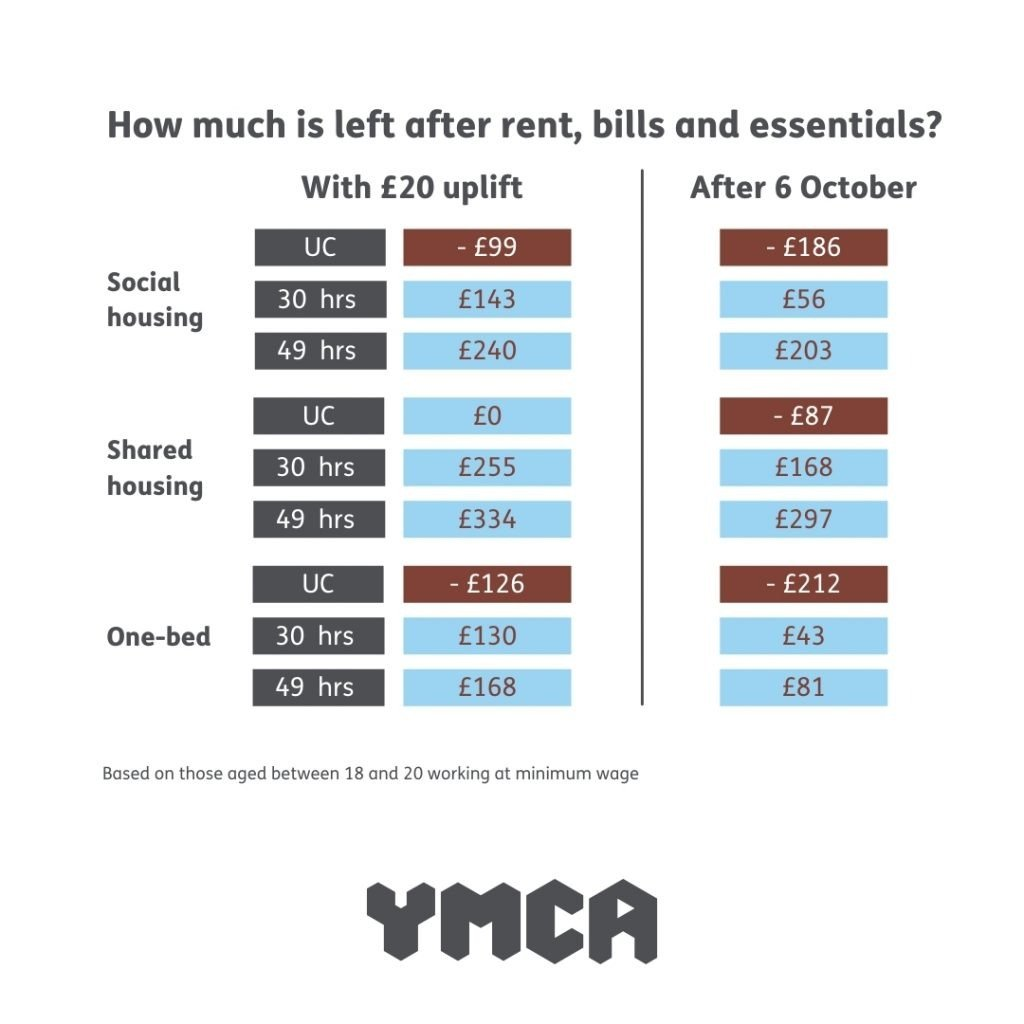 YMCA SPG Of Little Benefit Square Facebook Instagram v2 1024x1024 - Ending Universal Credit uplift will disproportionately affect vulnerable young people across London in their housing, working and living experiences